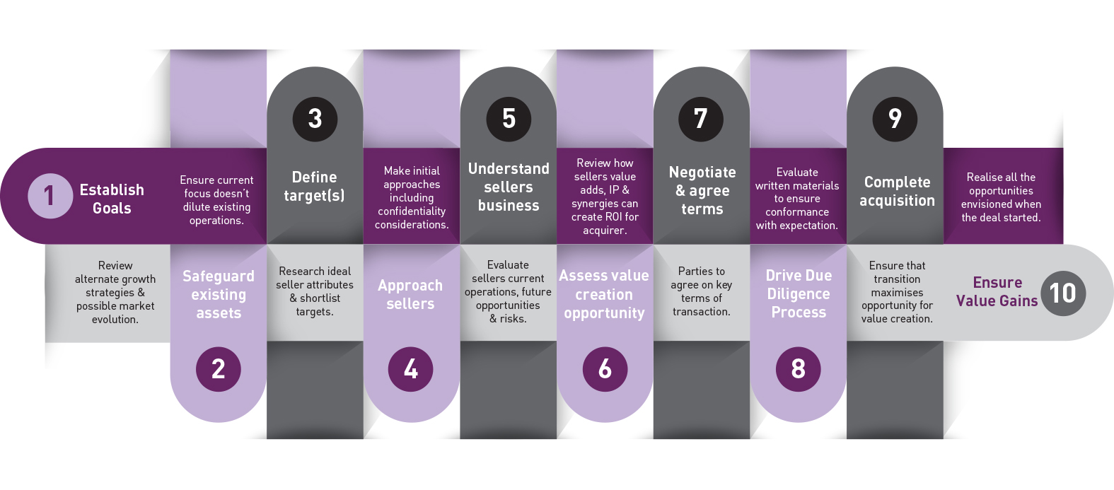 10 Step Acquisition Process